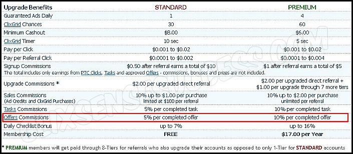 get paid to click sites premium