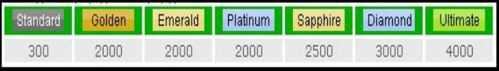 ptc scam sites multiple upgrade levels