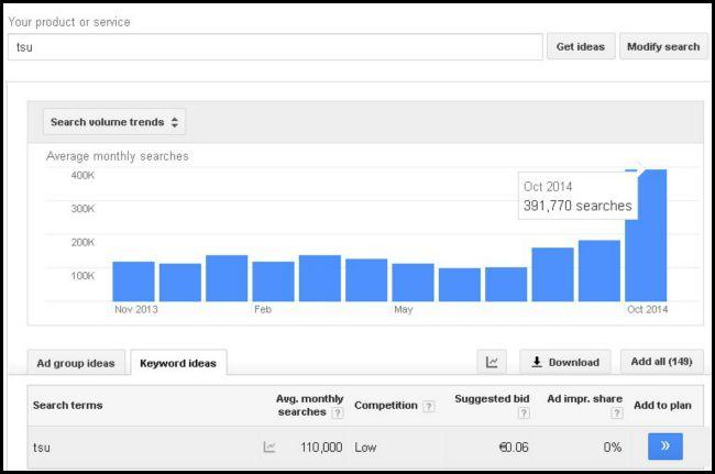tsu review google analytics