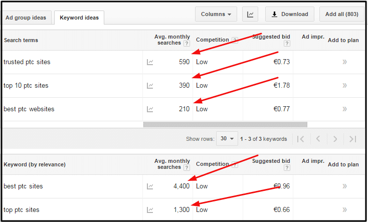 Screenshot from Google Keyword Planner that shows an example of a search made around popular ptc keywords