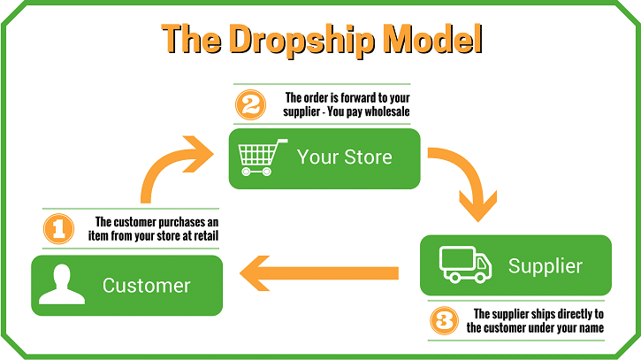 tripleclicks review - dropshipping model