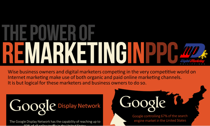 The Power of Remarketing in PPC (Infographic)